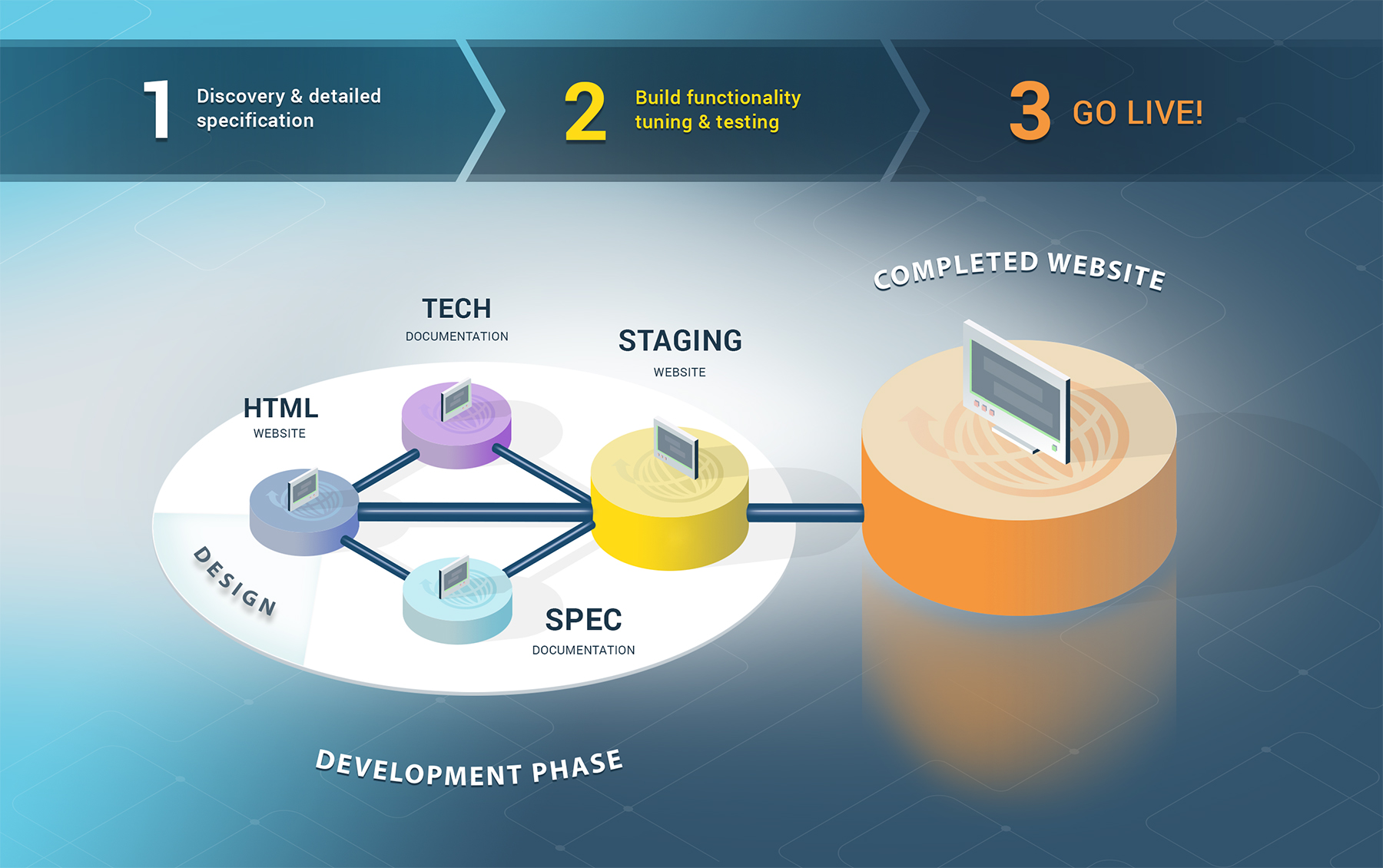 Our Development Process